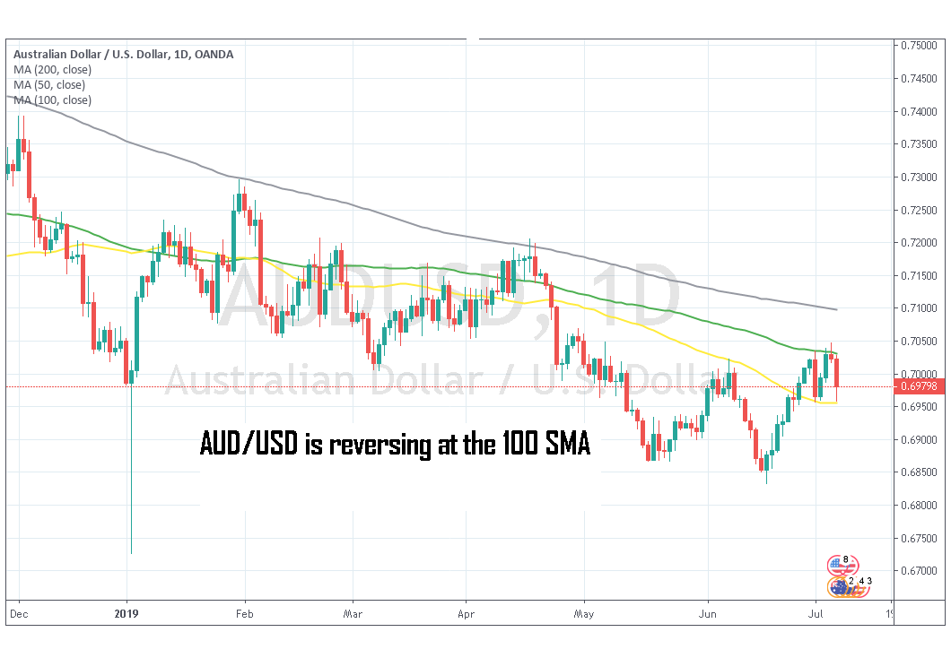 Are the Jolly Times Over for AUD/USD and Commodity Dollars in General? - Forex News by FX Leaders