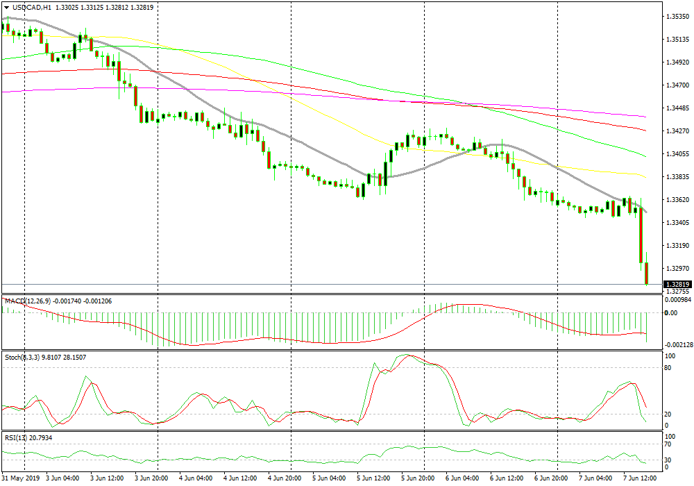 US Session Forex Brief, June 7 - US Employment Misses Again and the Dollar Resumes the Dive - Forex News by FX Leaders