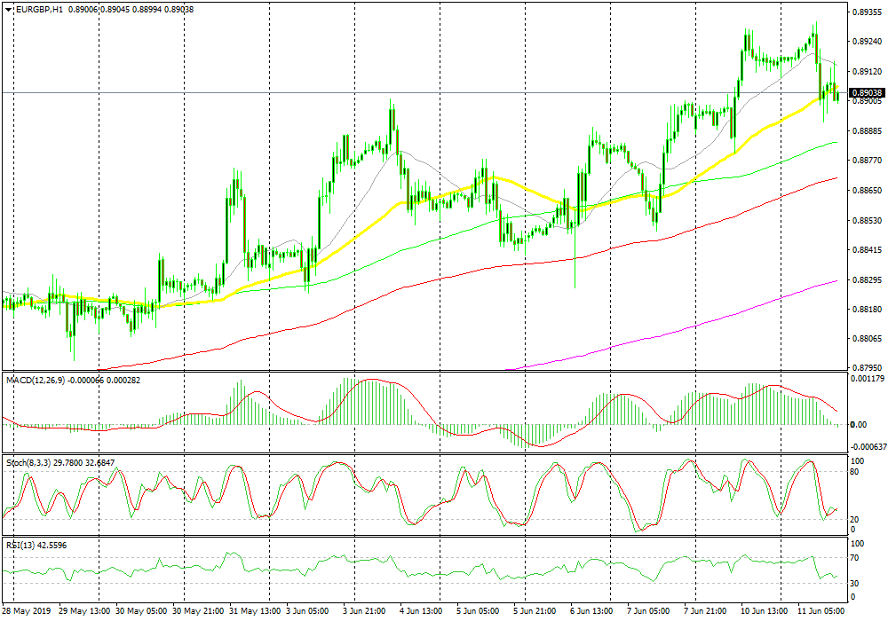 US Session Forex Brief, June 11 - GBP is the Only Mover Today on the Back of Earnings Report - Forex News by FX Leaders