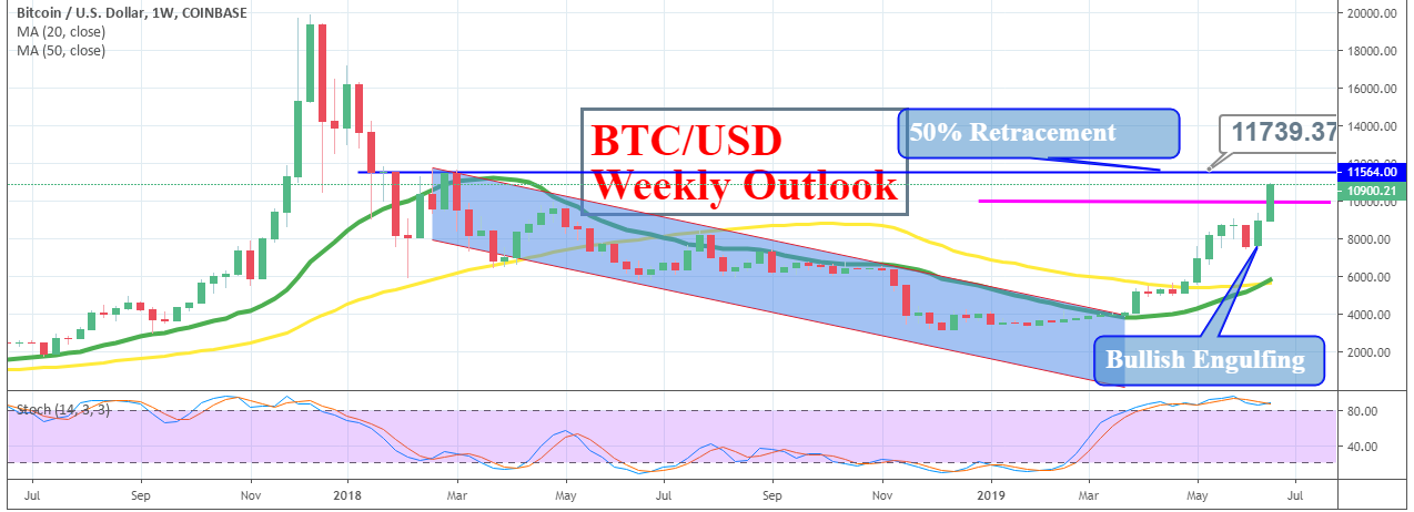 BTC USD Weekly Outlook