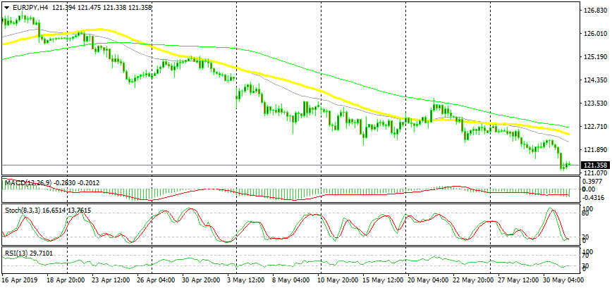 US Session Forex Brief, May 31 - Risk Aversion Still the Name of the Game Today as Trump Threatens with Tariffs on Mexico - Forex News by FX Leaders