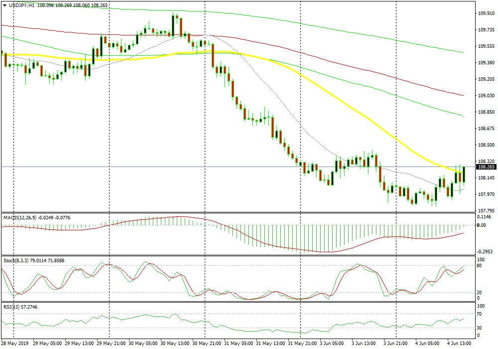 US Session Forex Brief, June 4 - RBA Cuts Rates, Inflation Dives in Europe, but the USD Weakness Continues - Forex News by FX Leaders