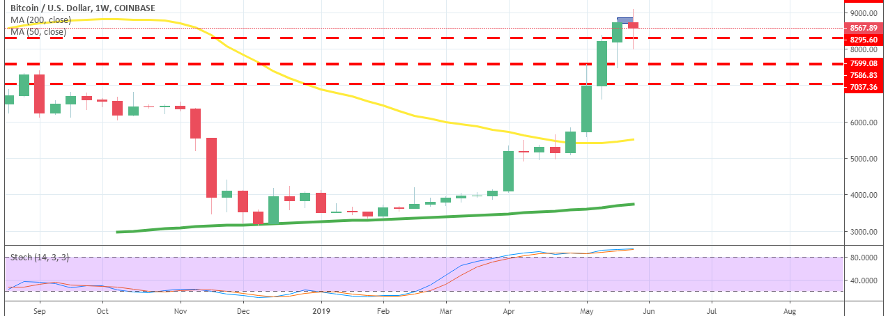 Bitcoin Heads for $10,000 As the 50 SMA Catches Up - Forex News by FX Leaders